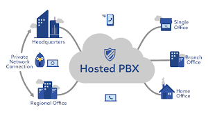 hosted pbx 1
